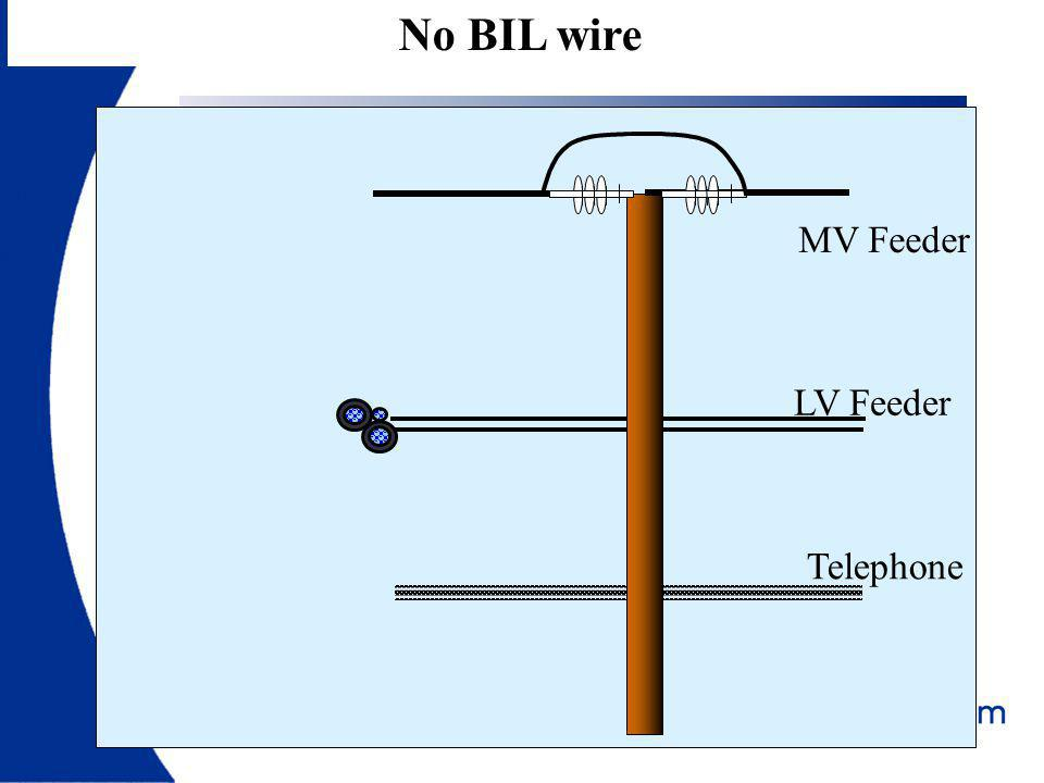 No BIL wire LV Feeder MV Feeder Telephone Wood, Concrete or Steel