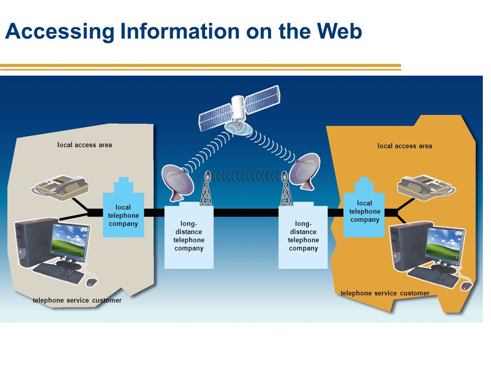 Accessing Information on the Web