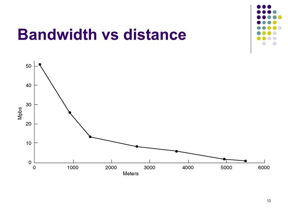 Bandwidth vs distance