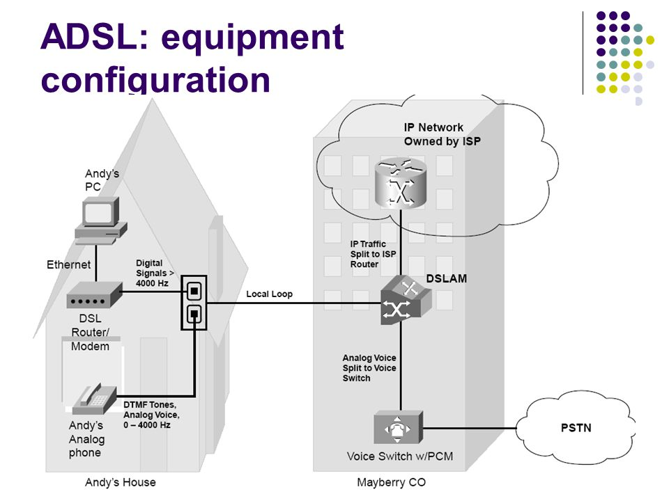 ADSL: equipment configuration