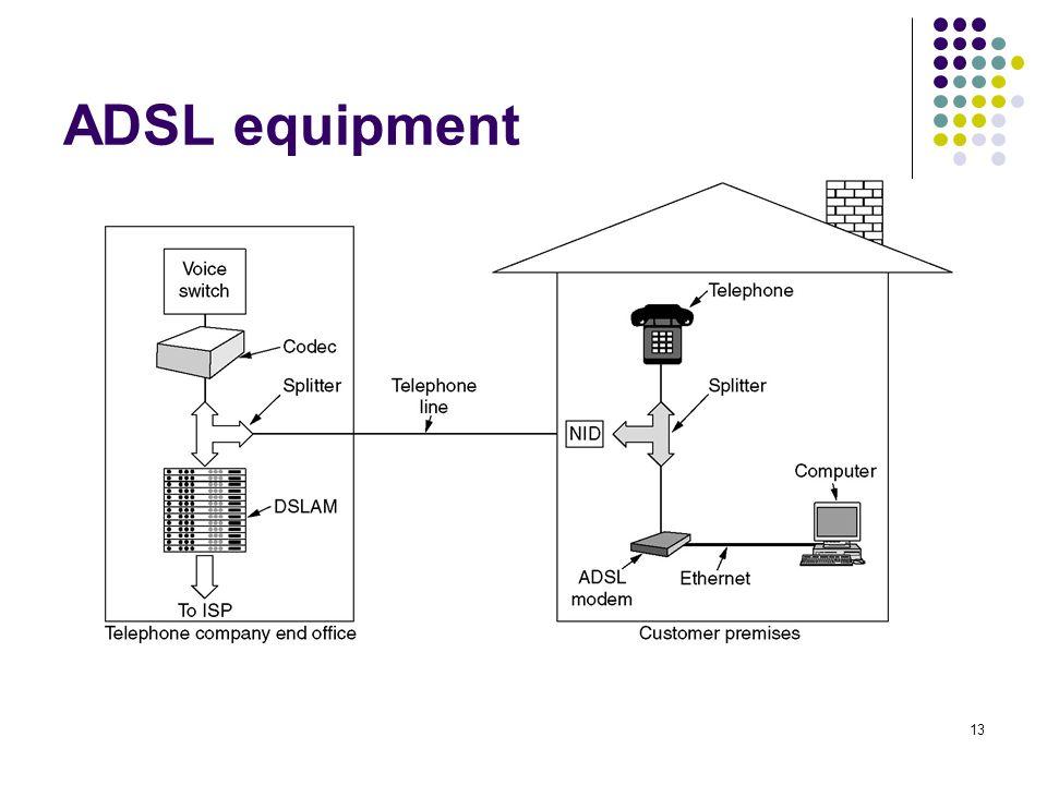 ADSL equipment