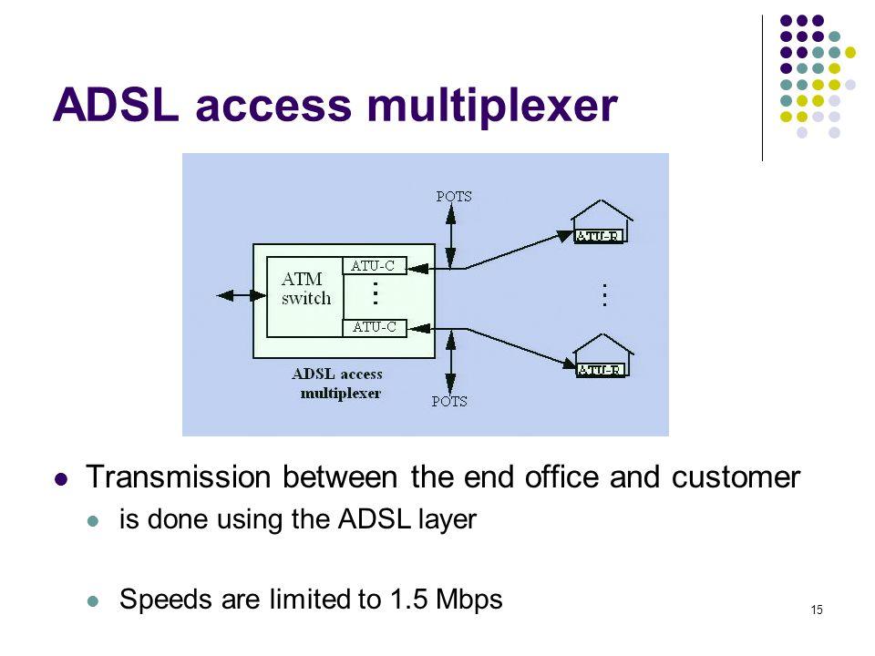 ADSL access multiplexer