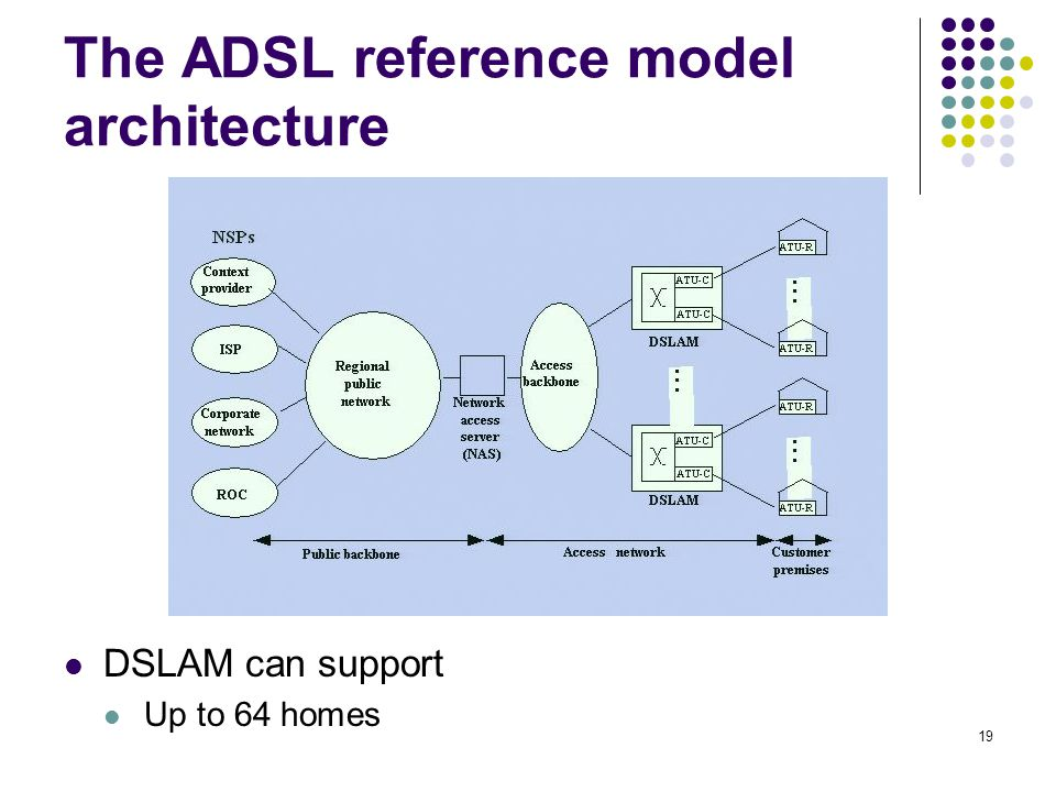 The ADSL reference model architecture