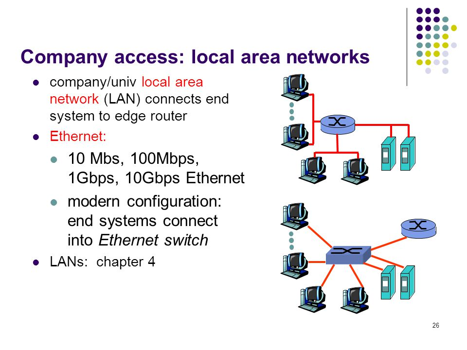 Company access: local area networks