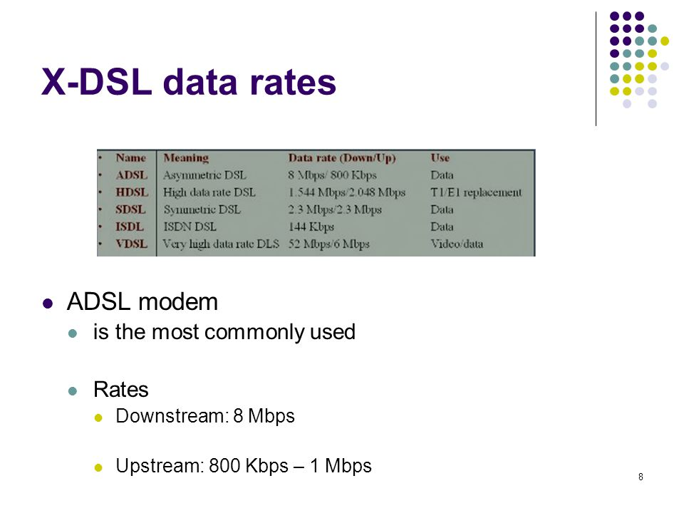 X-DSL data rates ADSL modem is the most commonly used Rates