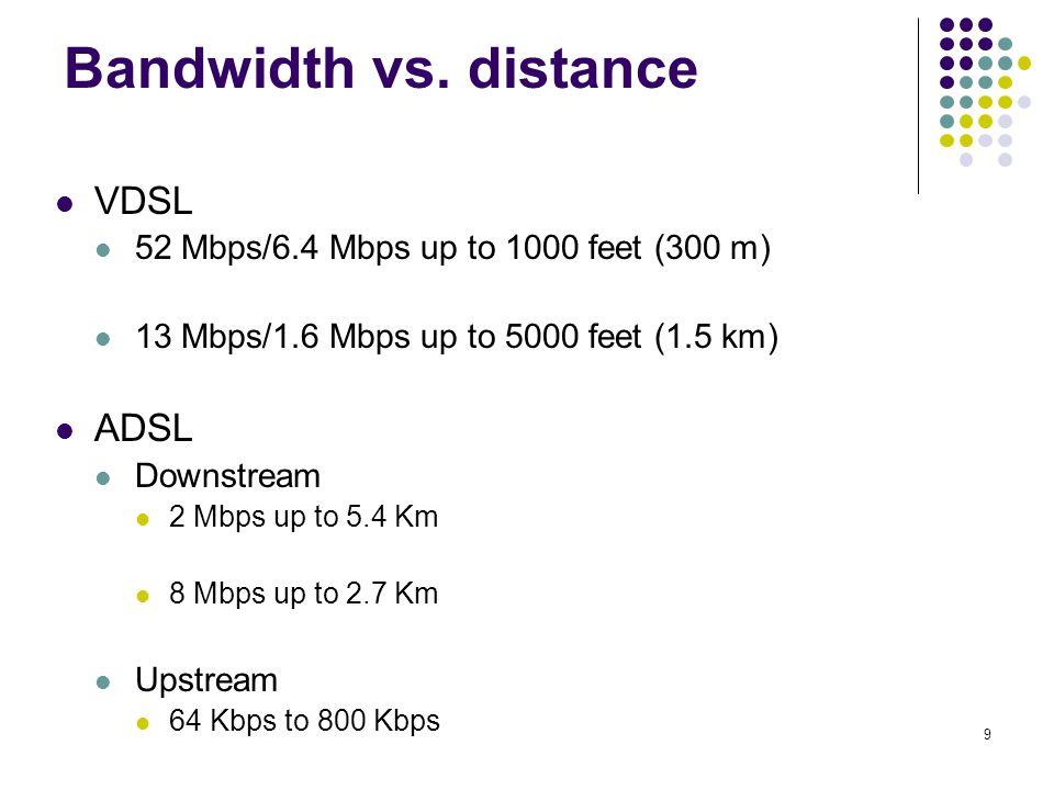 Bandwidth vs. distance VDSL ADSL