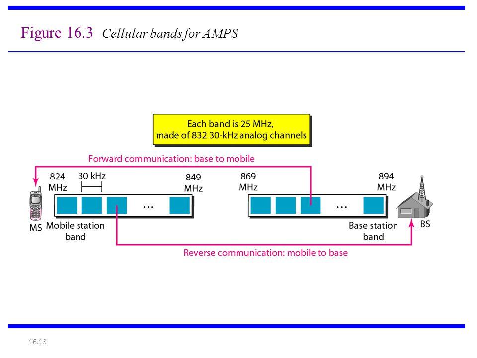 Figure 16.3 Cellular bands for AMPS