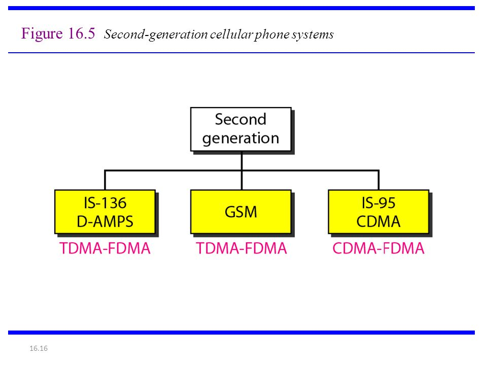 Figure 16.5 Second-generation cellular phone systems