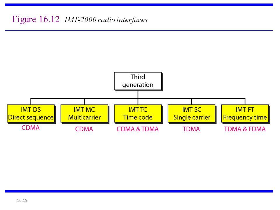 Figure 16.12 IMT-2000 radio interfaces