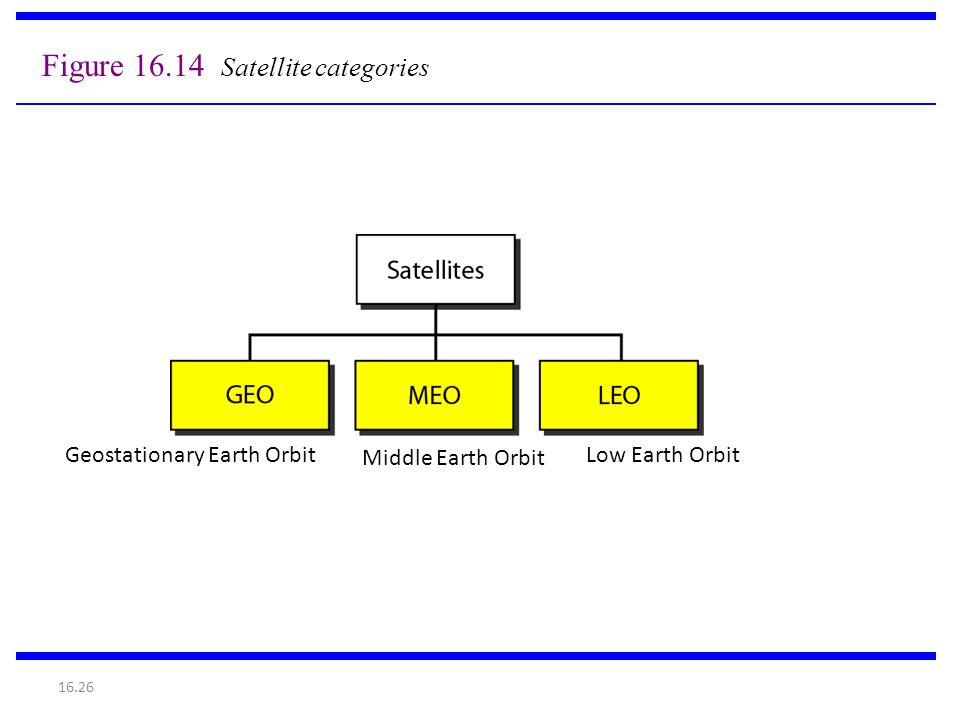 Figure 16.14 Satellite categories