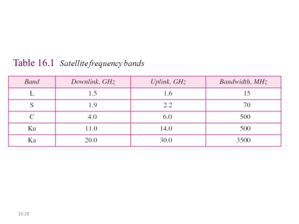 Table 16.1 Satellite frequency bands