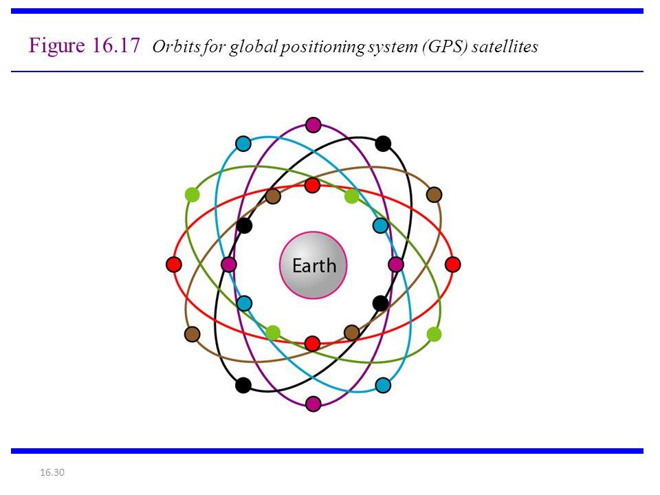 Figure 16.17 Orbits for global positioning system (GPS) satellites