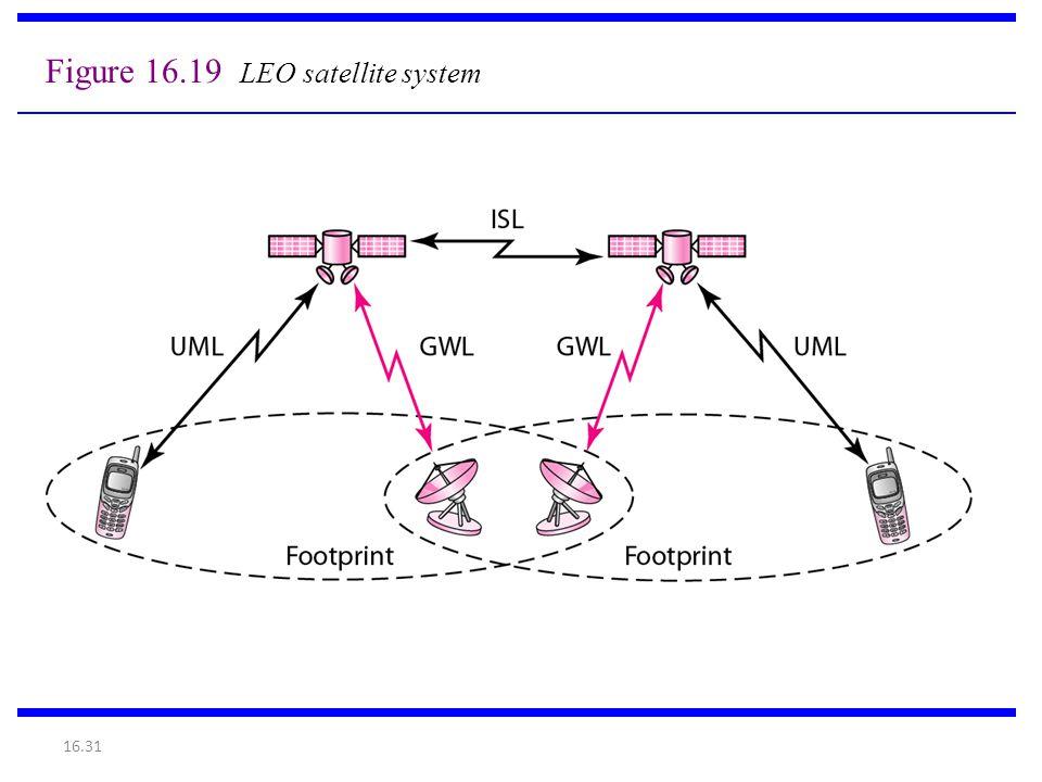Figure 16.19 LEO satellite system