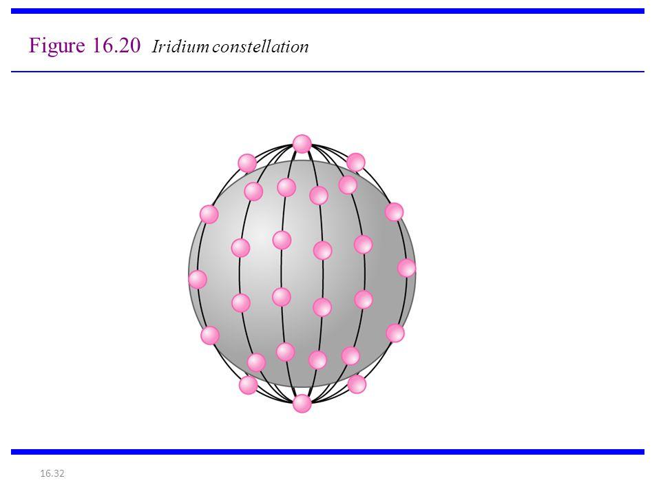 Figure 16.20 Iridium constellation