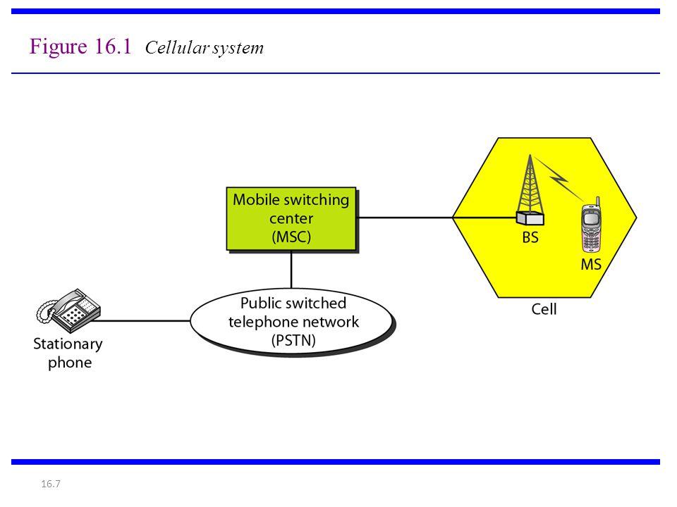 Figure 16.1 Cellular system