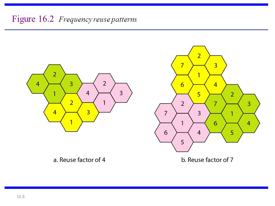 Figure 16.2 Frequency reuse patterns