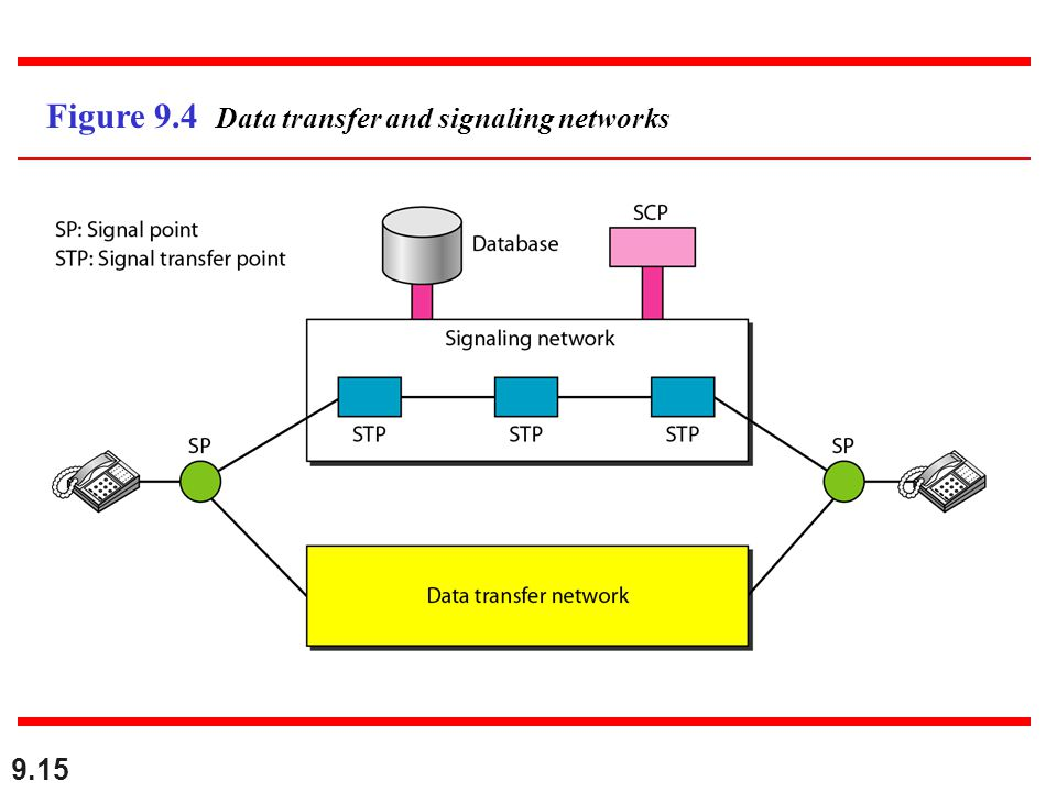 Figure 9.4 Data transfer and signaling networks