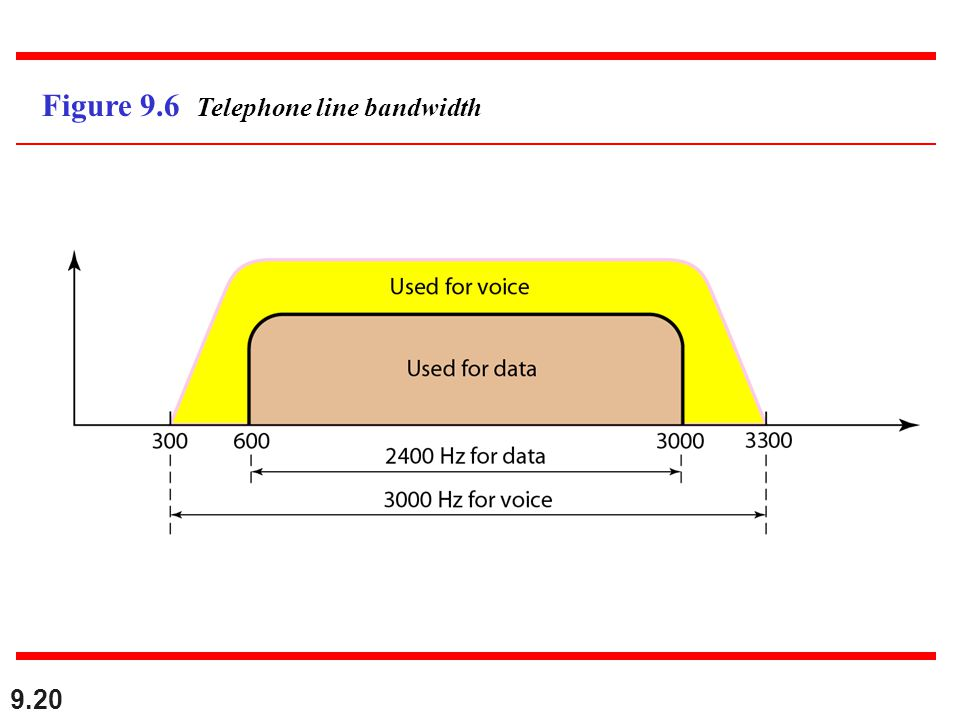 Figure 9.6 Telephone line bandwidth