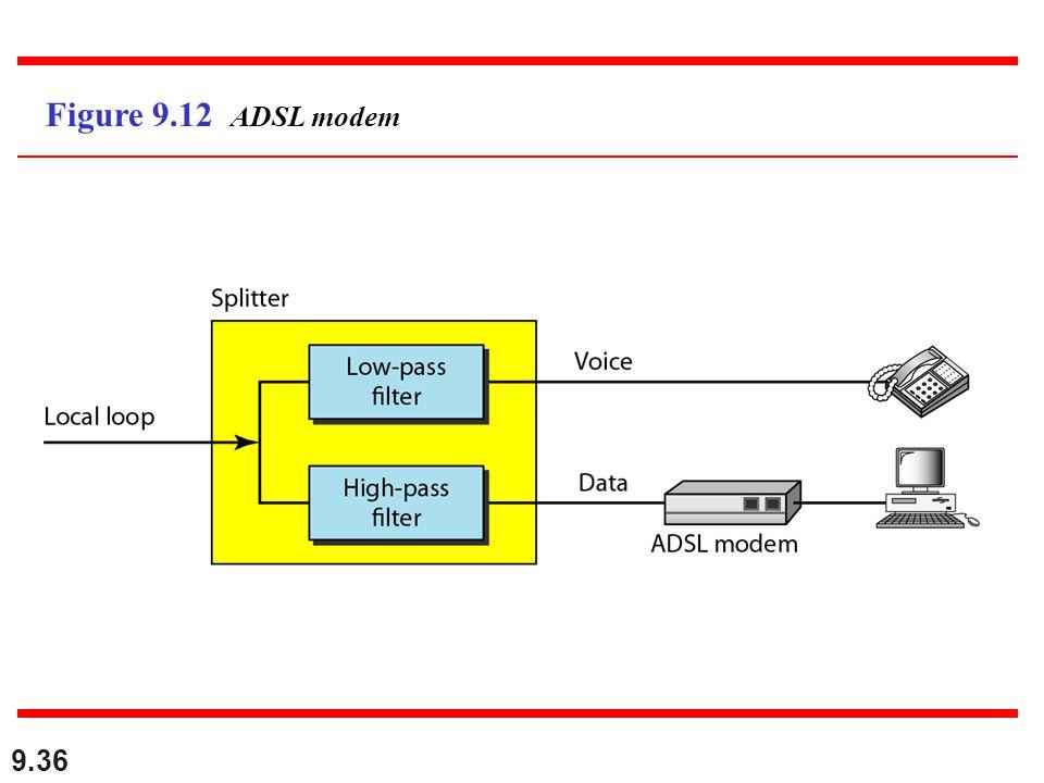 Figure 9.12 ADSL modem