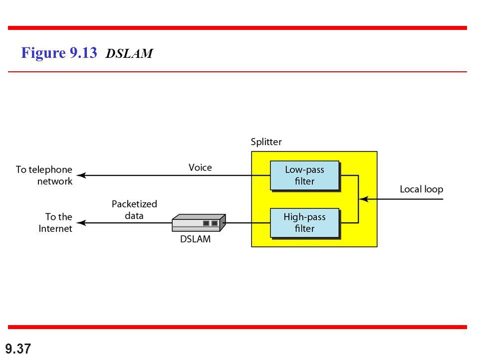 Figure 9.13 DSLAM