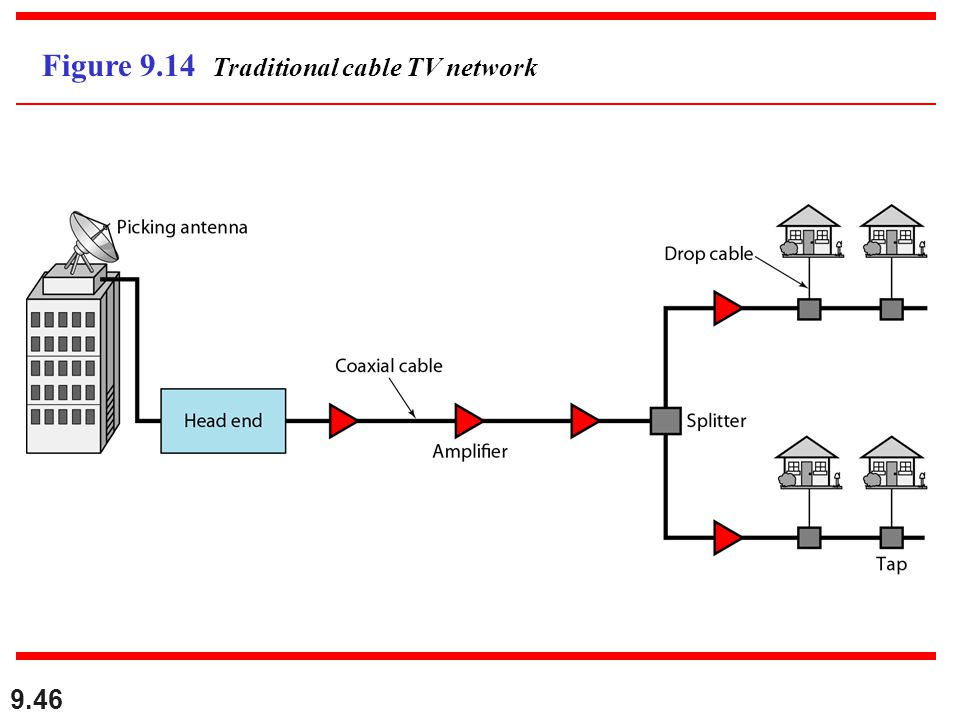 Figure 9.14 Traditional cable TV network