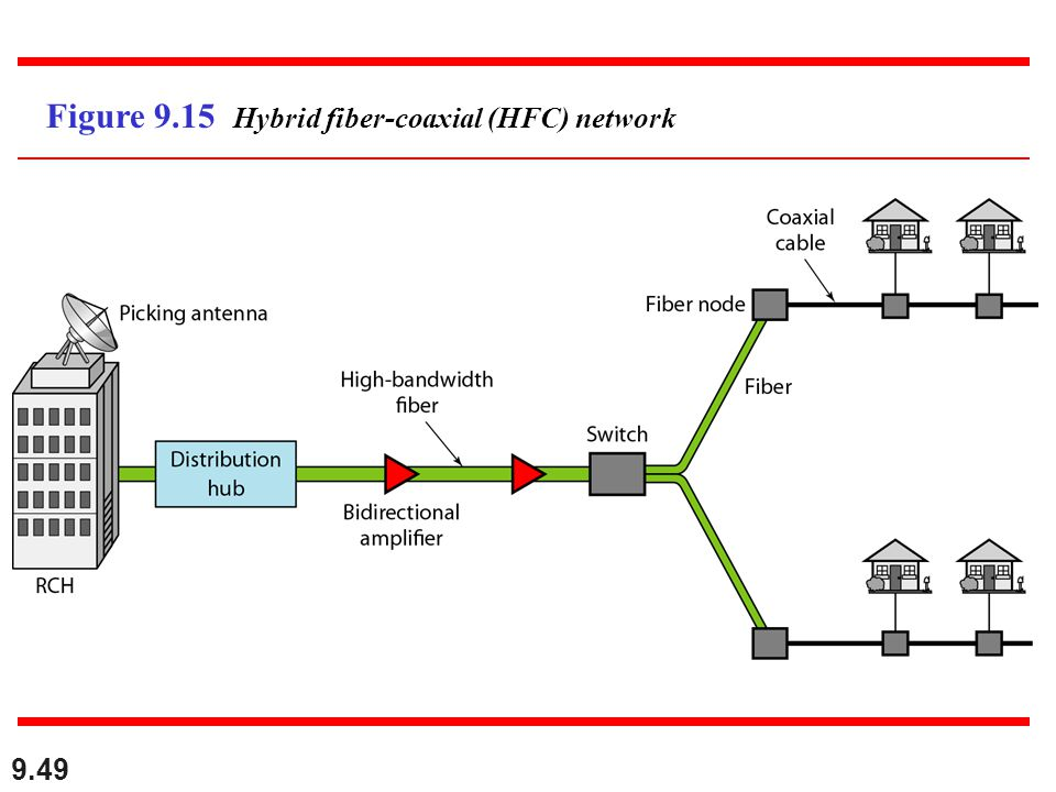 Figure 9.15 Hybrid fiber-coaxial (HFC) network
