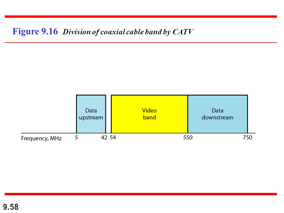Figure 9.16 Division of coaxial cable band by CATV