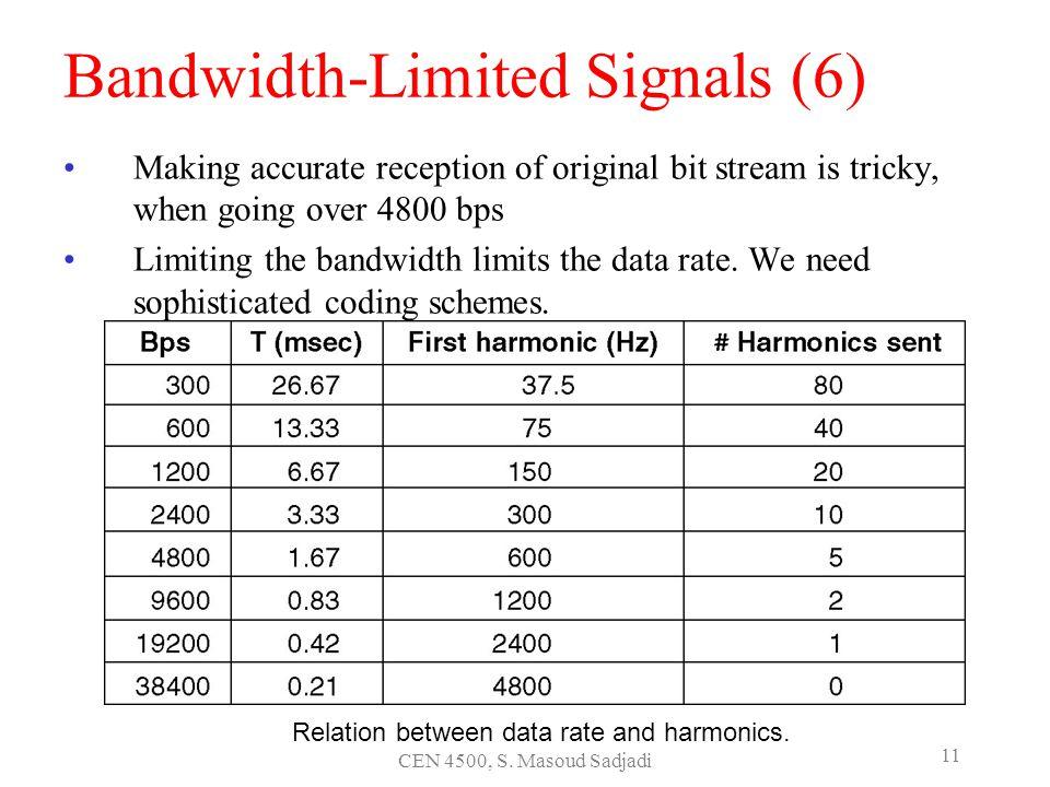 Bandwidth-Limited Signals (6)