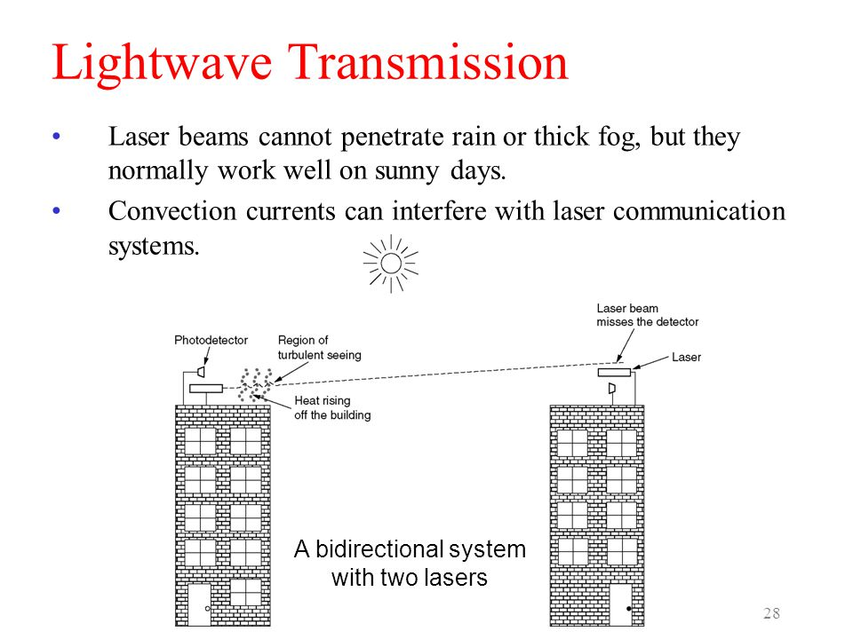 Lightwave Transmission