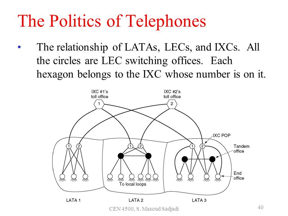 The Politics of Telephones