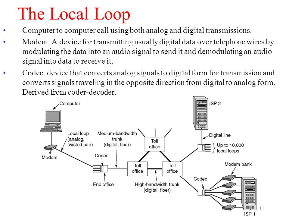 The Local Loop Computer to computer call using both analog and digital transmissions.