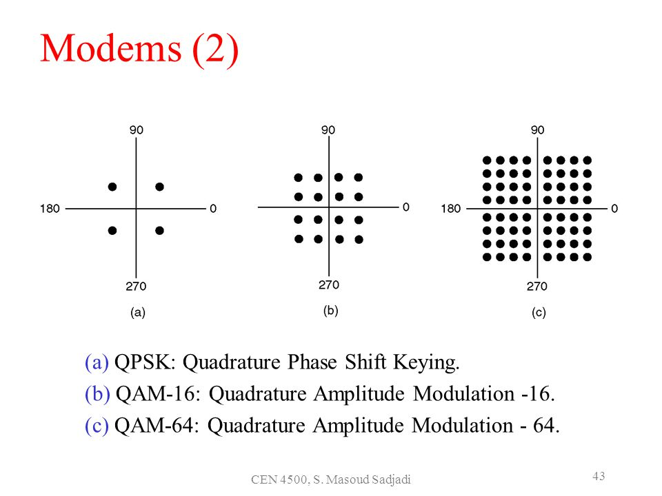 Modems (2) (a) QPSK: Quadrature Phase Shift Keying.