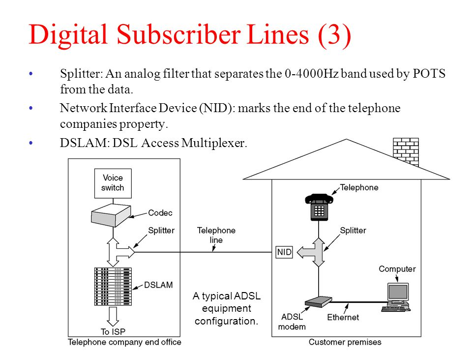 Digital Subscriber Lines (3)