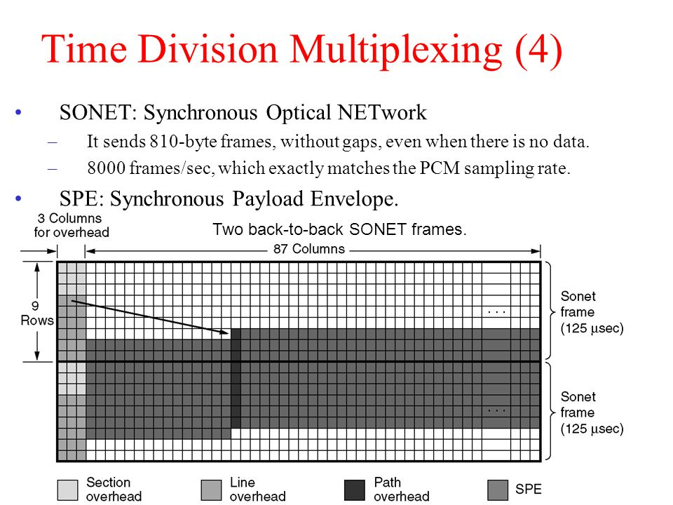 Time Division Multiplexing (4)