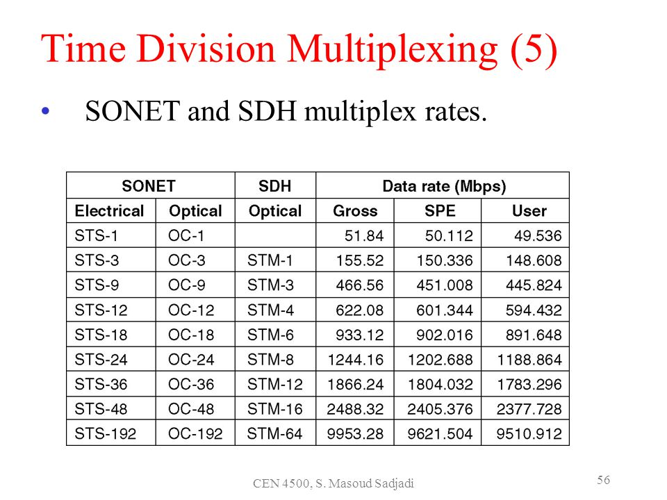 Time Division Multiplexing (5)