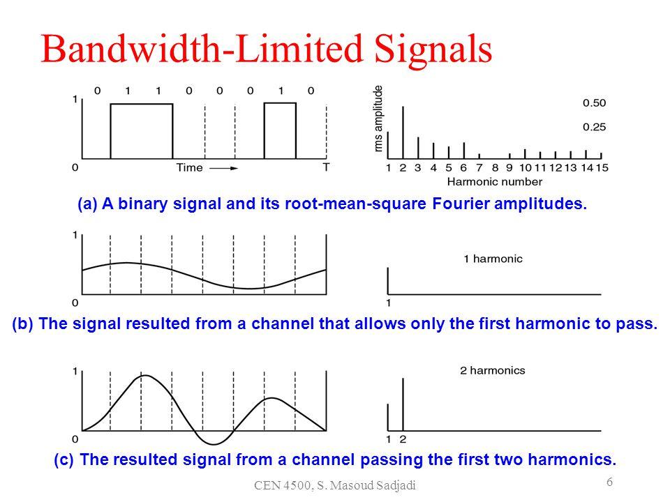 Bandwidth-Limited Signals