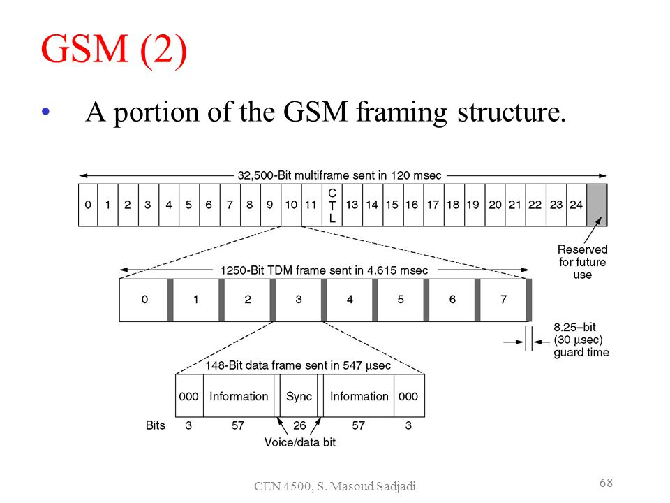 GSM (2) A portion of the GSM framing structure.