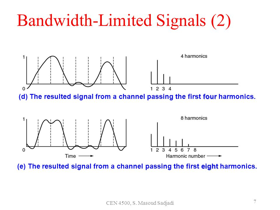 Bandwidth-Limited Signals (2)