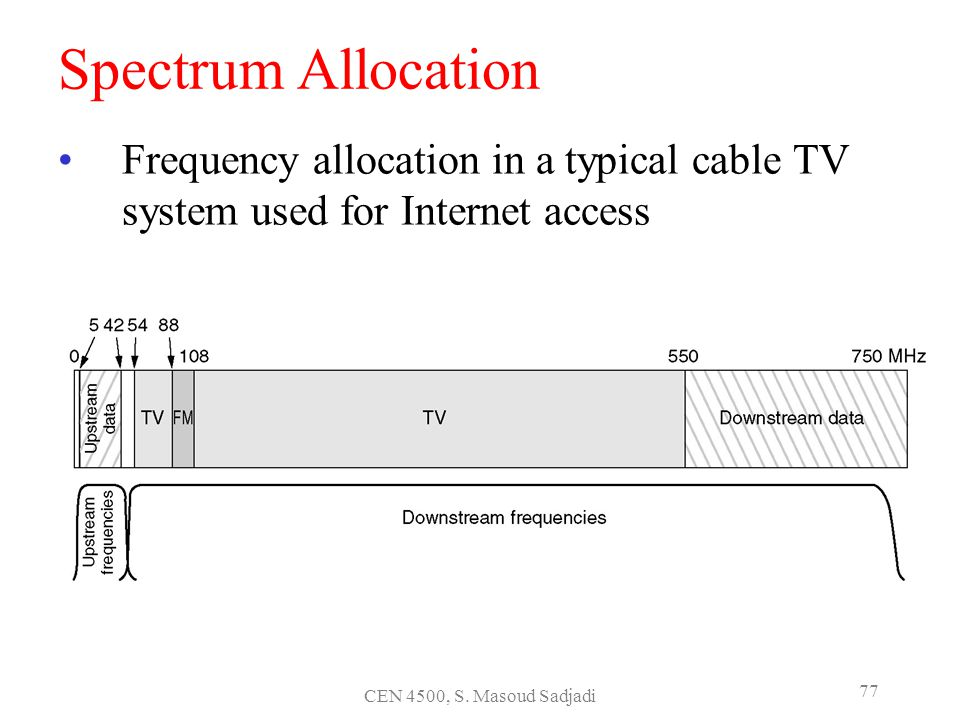 Spectrum Allocation Frequency allocation in a typical cable TV system used for Internet access.