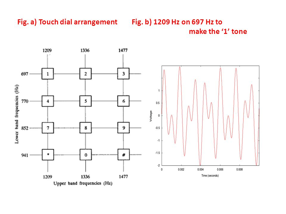 Fig. a) Touch dial arrangement. Fig. b) 1209 Hz on 697 Hz to