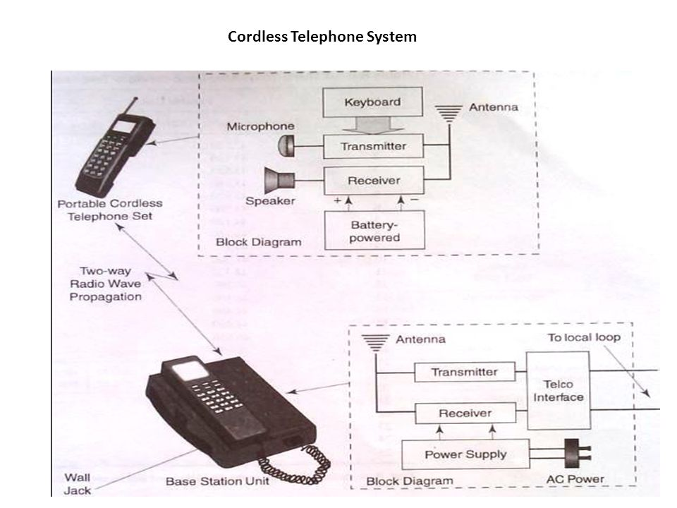 Cordless Telephone System