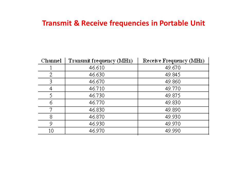 Transmit & Receive frequencies in Portable Unit