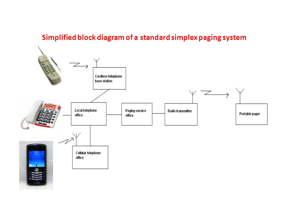 Simplified block diagram of a standard simplex paging system