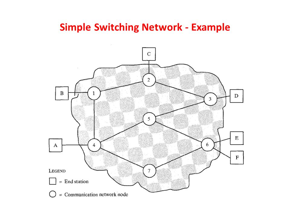Simple Switching Network - Example