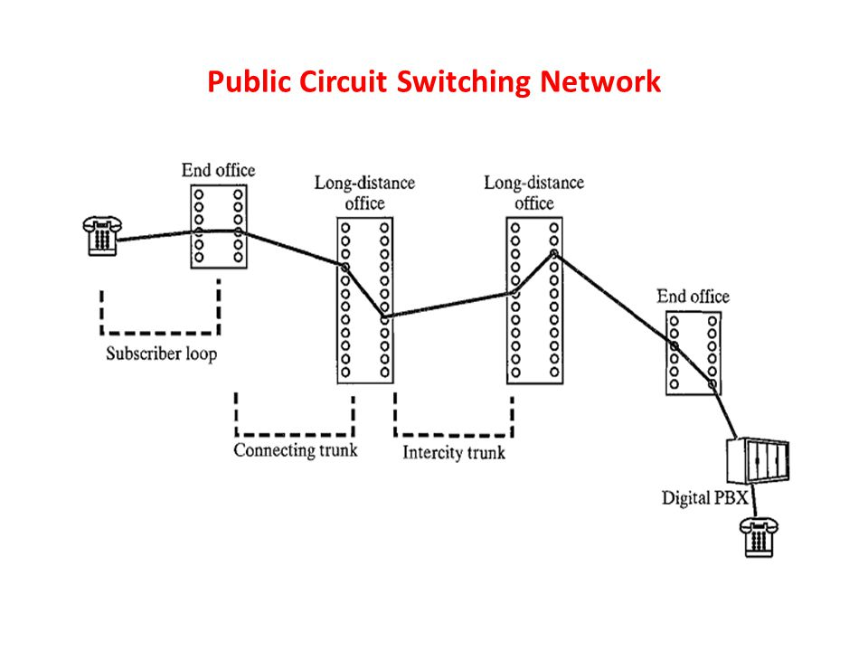Public Circuit Switching Network