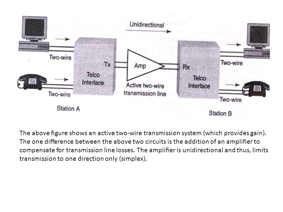 The above figure shows an active two-wire transmission system (which provides gain).