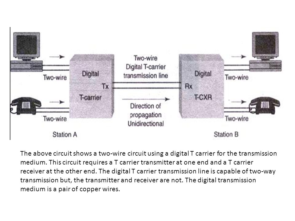 The above circuit shows a two-wire circuit using a digital T carrier for the transmission medium.
