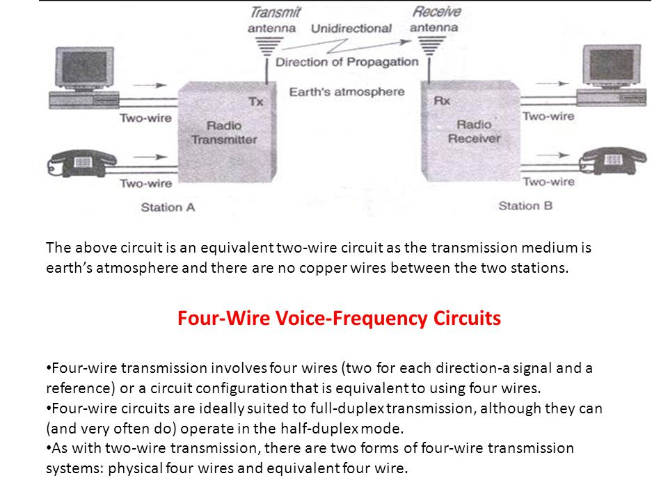 Four-Wire Voice-Frequency Circuits