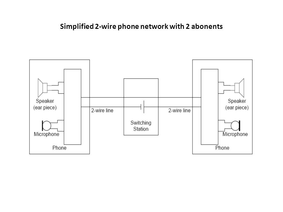 UNIT – V I: Telephone Instruments and Signals The Subscriber Loop ...