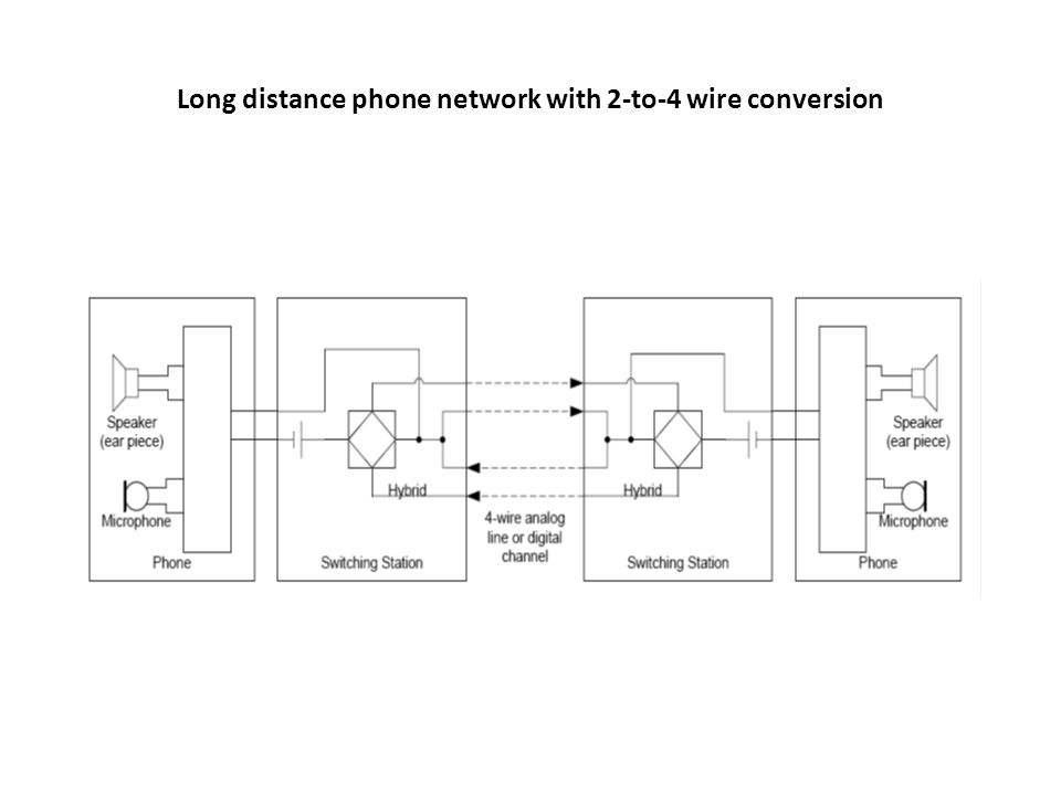 Long distance phone network with 2-to-4 wire conversion